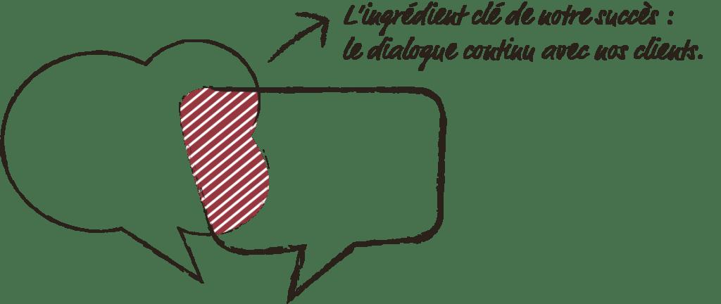 Philosophie Dialog fr VALIO